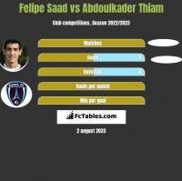 Felipe Saad vs Abdoulkader Thiam h2h player stats