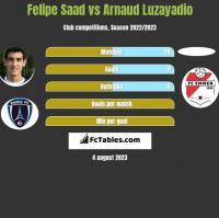 Felipe Saad vs Arnaud Luzayadio h2h player stats