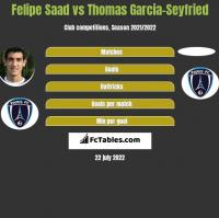 Felipe Saad vs Thomas Garcia-Seyfried h2h player stats