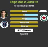 Felipe Saad vs Jason Tre h2h player stats