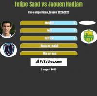 Felipe Saad vs Jaouen Hadjam h2h player stats