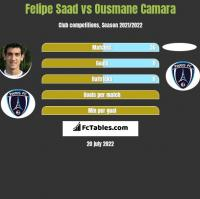 Felipe Saad vs Ousmane Camara h2h player stats