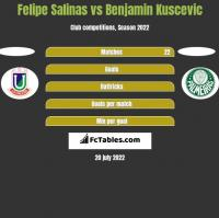 Felipe Salinas vs Benjamin Kuscevic h2h player stats