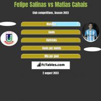 Felipe Salinas vs Matias Cahais h2h player stats