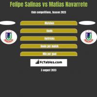 Felipe Salinas vs Matias Navarrete h2h player stats