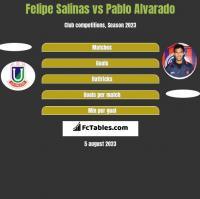 Felipe Salinas vs Pablo Alvarado h2h player stats