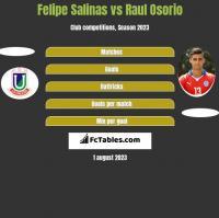 Felipe Salinas vs Raul Osorio h2h player stats