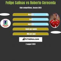 Felipe Salinas vs Roberto Cereceda h2h player stats