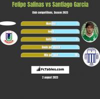 Felipe Salinas vs Santiago Garcia h2h player stats