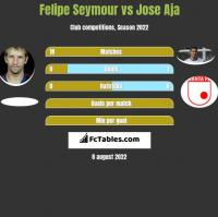 Felipe Seymour vs Jose Aja h2h player stats