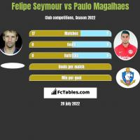 Felipe Seymour vs Paulo Magalhaes h2h player stats