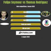 Felipe Seymour vs Thomas Rodriguez h2h player stats