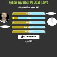 Felipe Seymour vs Juan Leiva h2h player stats