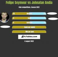 Felipe Seymour vs Johnatan Andia h2h player stats