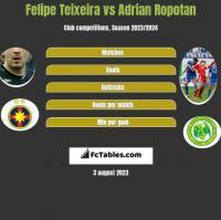 Felipe Teixeira vs Adrian Ropotan h2h player stats