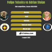 Felipe Teixeira vs Adrian Stoian h2h player stats
