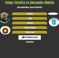Felipe Teixeira vs Alexandru Mateiu h2h player stats