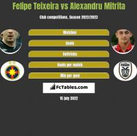 Felipe Teixeira vs Alexandru Mitrita h2h player stats