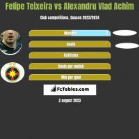 Felipe Teixeira vs Alexandru Vlad Achim h2h player stats