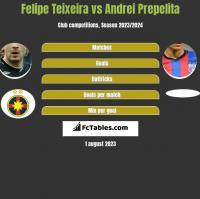 Felipe Teixeira vs Andrei Prepelita h2h player stats