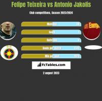 Felipe Teixeira vs Antonio Jakolis h2h player stats