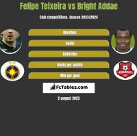 Felipe Teixeira vs Bright Addae h2h player stats