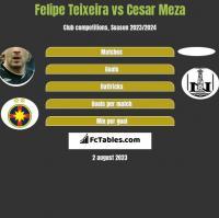 Felipe Teixeira vs Cesar Meza h2h player stats