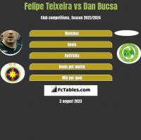 Felipe Teixeira vs Dan Bucsa h2h player stats