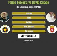 Felipe Teixeira vs David Caiado h2h player stats