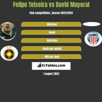 Felipe Teixeira vs David Mayoral h2h player stats
