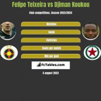 Felipe Teixeira vs Djiman Koukou h2h player stats