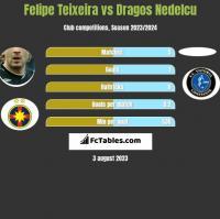 Felipe Teixeira vs Dragos Nedelcu h2h player stats