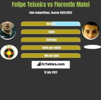 Felipe Teixeira vs Florentin Matei h2h player stats