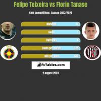 Felipe Teixeira vs Florin Tanase h2h player stats