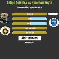 Felipe Teixeira vs Hamidou Keyta h2h player stats