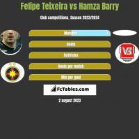 Felipe Teixeira vs Hamza Barry h2h player stats