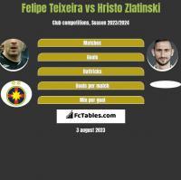 Felipe Teixeira vs Hristo Zlatinski h2h player stats