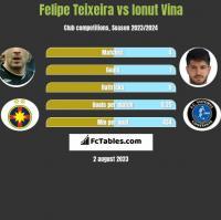 Felipe Teixeira vs Ionut Vina h2h player stats