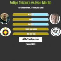 Felipe Teixeira vs Ivan Martic h2h player stats