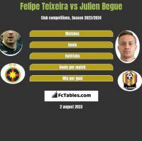 Felipe Teixeira vs Julien Begue h2h player stats