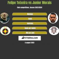 Felipe Teixeira vs Junior Morais h2h player stats