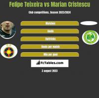 Felipe Teixeira vs Marian Cristescu h2h player stats