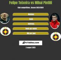 Felipe Teixeira vs Mihai Pintilii h2h player stats