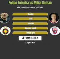 Felipe Teixeira vs Mihai Roman h2h player stats
