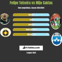 Felipe Teixeira vs Mijo Caktas h2h player stats