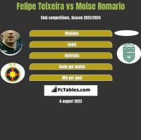 Felipe Teixeira vs Moise Romario h2h player stats