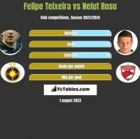 Felipe Teixeira vs Nelut Rosu h2h player stats