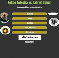 Felipe Teixeira vs Gabriel Simon h2h player stats