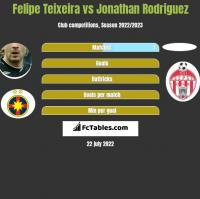 Felipe Teixeira vs Jonathan Rodriguez h2h player stats