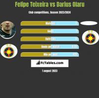 Felipe Teixeira vs Darius Olaru h2h player stats
